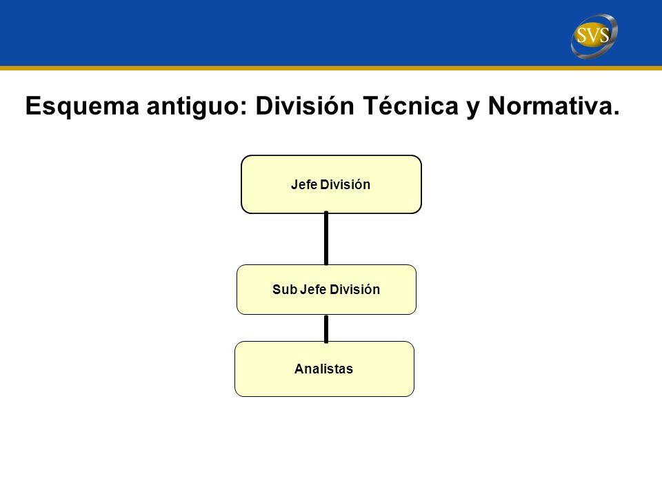 Esquema antiguo: División Técnica y Normativa. Sub Jefe División Analistas