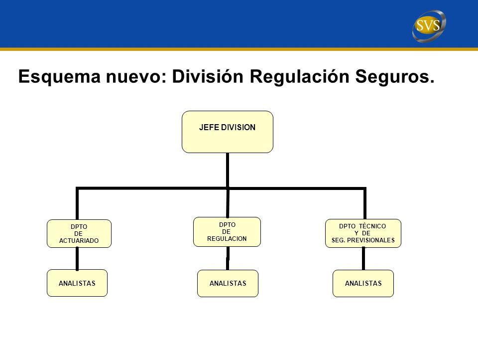 Esquema nuevo: División Regulación Seguros. DPTO DE REGULACION ANALISTAS