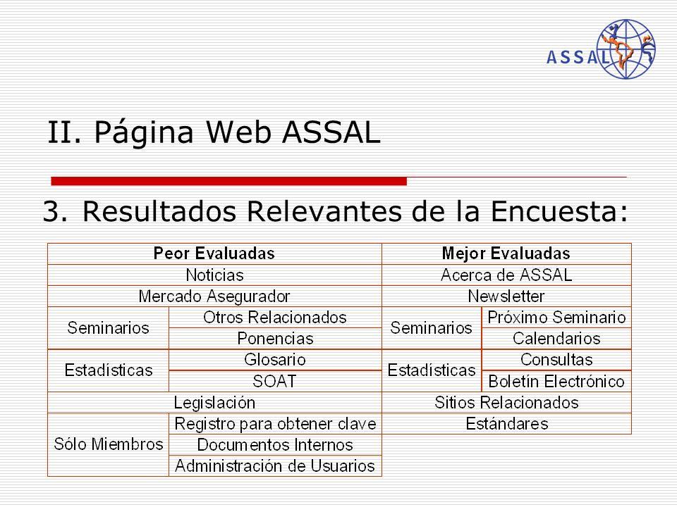 II. Página Web ASSAL 3.Resultados Relevantes de la Encuesta: