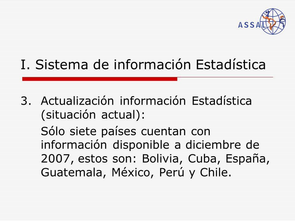I. Sistema de información Estadística 3.Actualización información Estadística (situación actual): Sólo siete países cuentan con información disponible