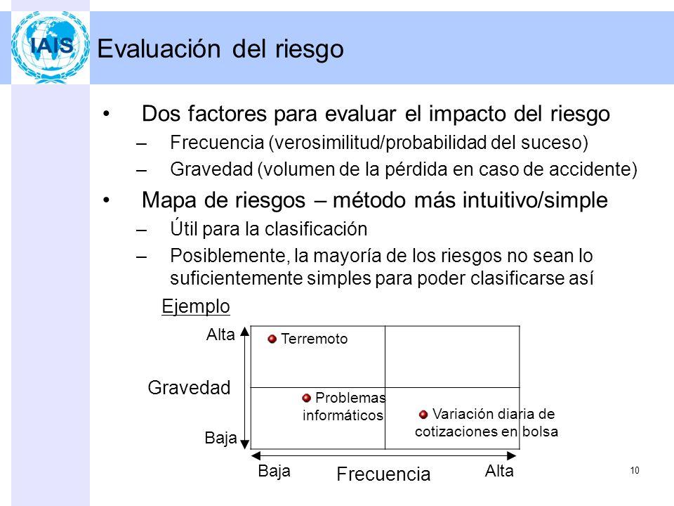 9 Programa 1.Actividades de control 2.Fijación de objetivos 3.Identificación de riesgos –Principales riesgos 4.Evaluación del riesgo 5.Planificación y