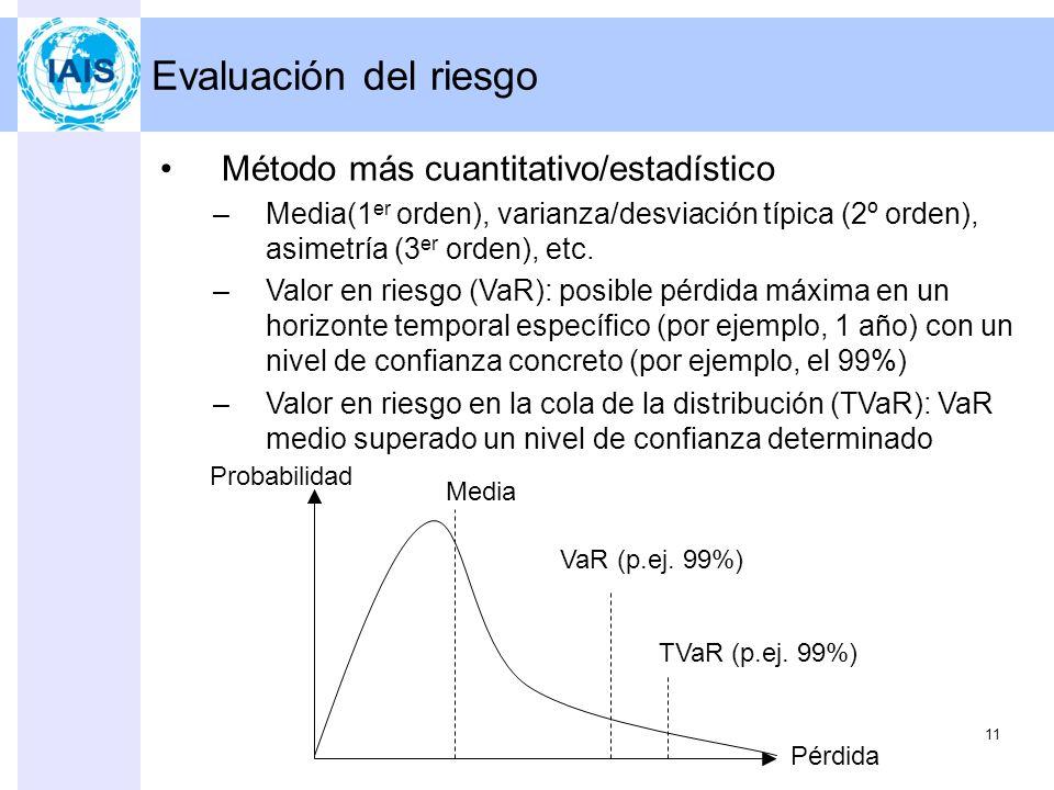 Evaluación del riesgo 10 Alta Baja Gravedad Frecuencia Terremoto Problemas informáticos Variación diaria de cotizaciones en bolsa Dos factores para ev