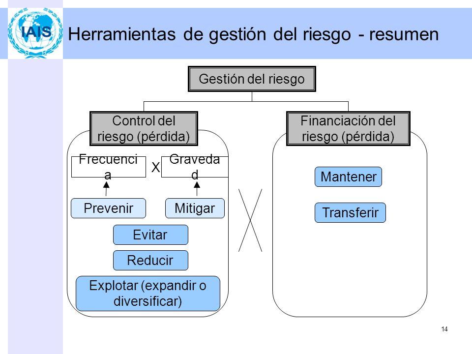 Planificación y ejecución 13 Dos conceptos Control del riesgo (pérdida) –El objetivo es cambiar las características (p.ej., frecuencia y gravedad) de