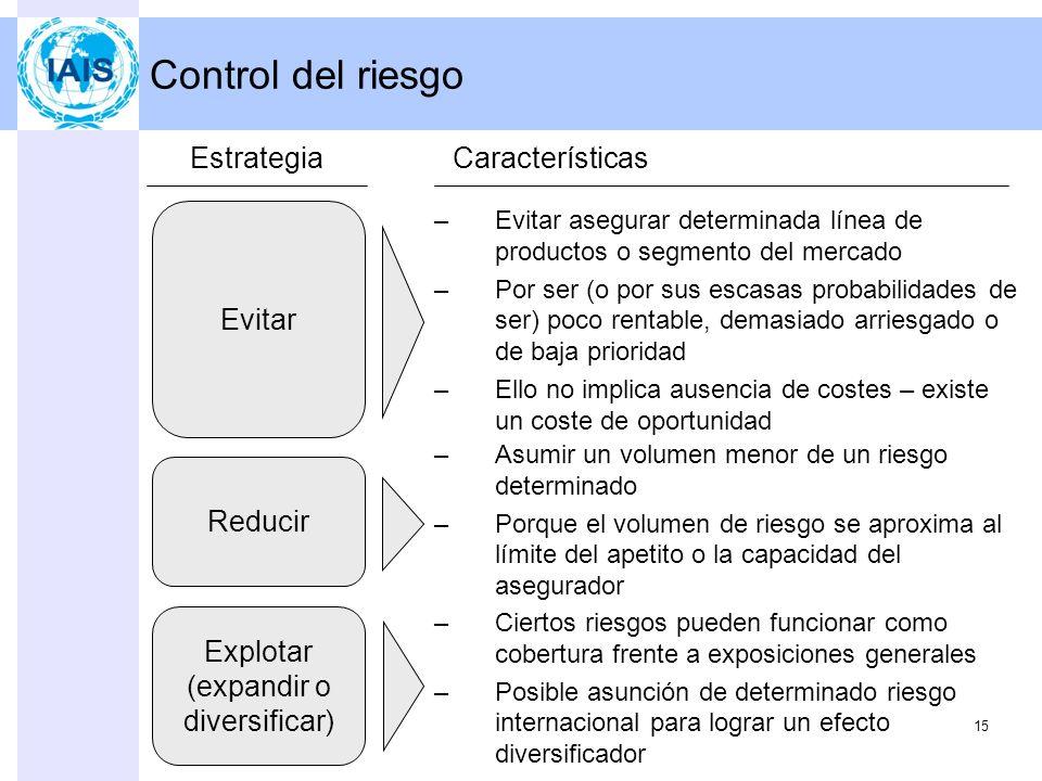 Herramientas de gestión del riesgo - resumen 14 Control del riesgo (pérdida) X PrevenirMitigar Gestión del riesgo Evitar Explotar (expandir o diversif