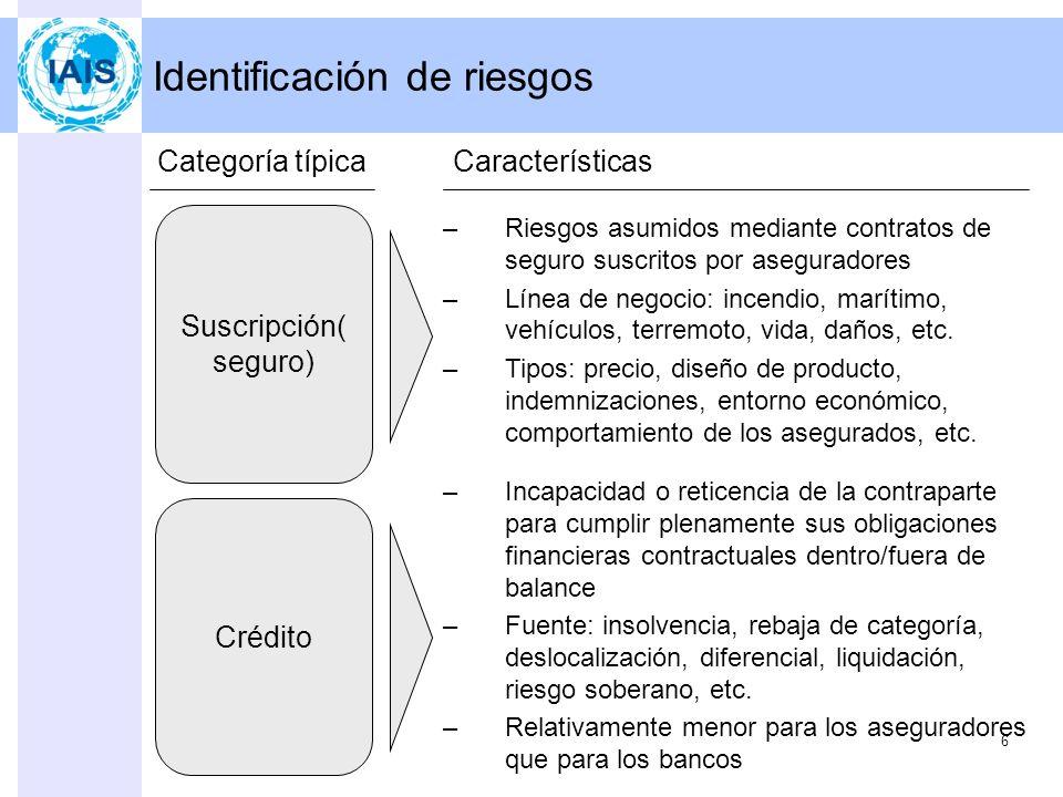 Financiación del riesgo 16 EstrategiaCaracterísticas Transferir –P.