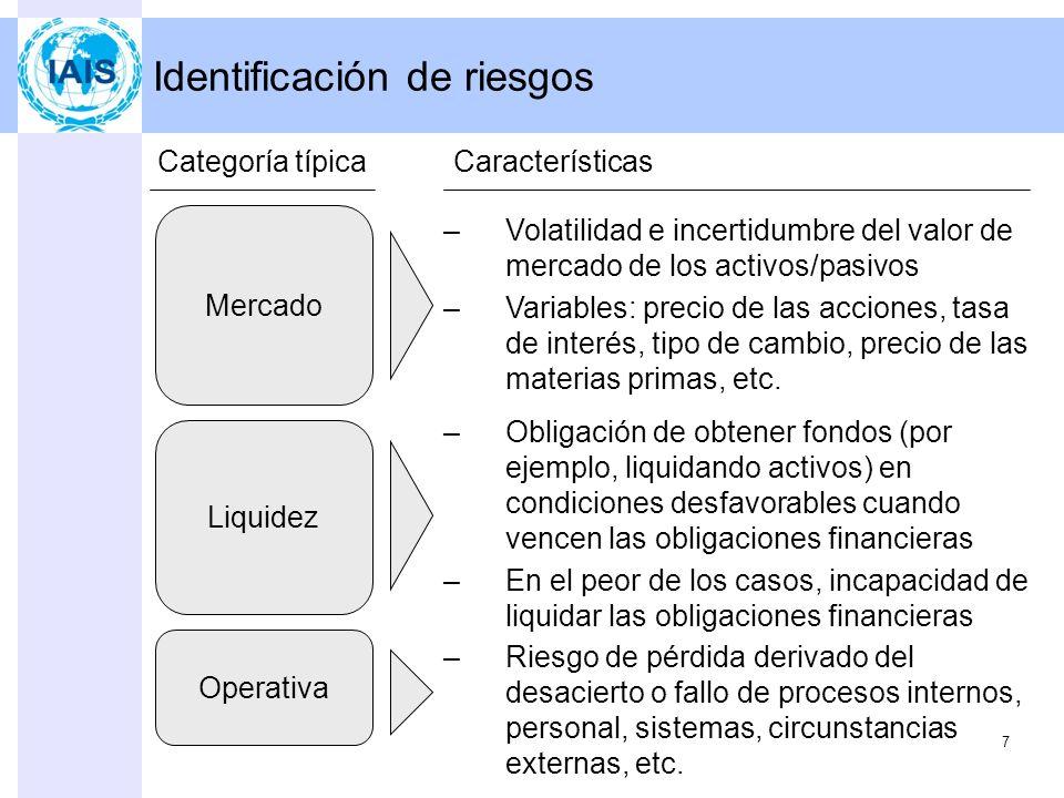 Identificación de riesgos 7 Mercado Categoría típica –Volatilidad e incertidumbre del valor de mercado de los activos/pasivos –Variables: precio de las acciones, tasa de interés, tipo de cambio, precio de las materias primas, etc.