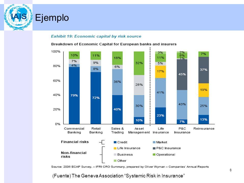 Ejemplo 8 (Fuente) The Geneva Association Systemic Risk in Insurance