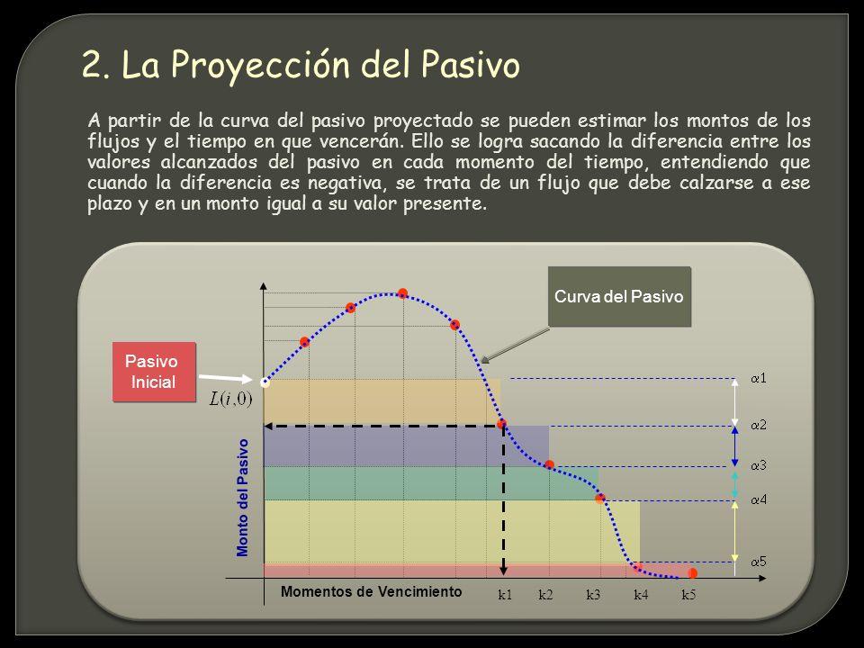 A partir de la curva del pasivo proyectado se pueden estimar los montos de los flujos y el tiempo en que vencerán.