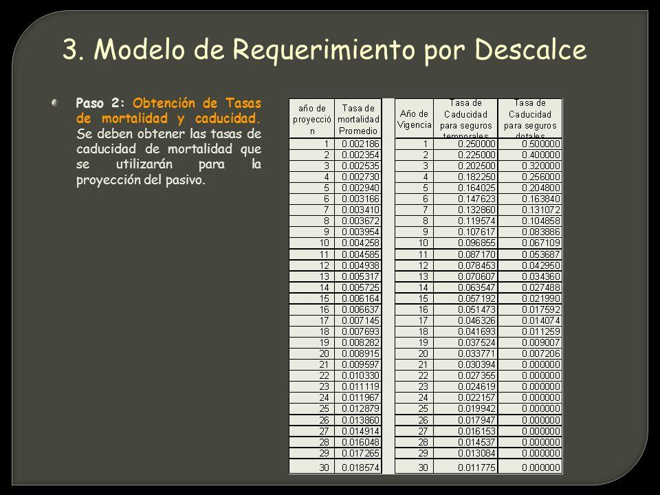 Paso 2: Obtención de Tasas de mortalidad y caducidad.