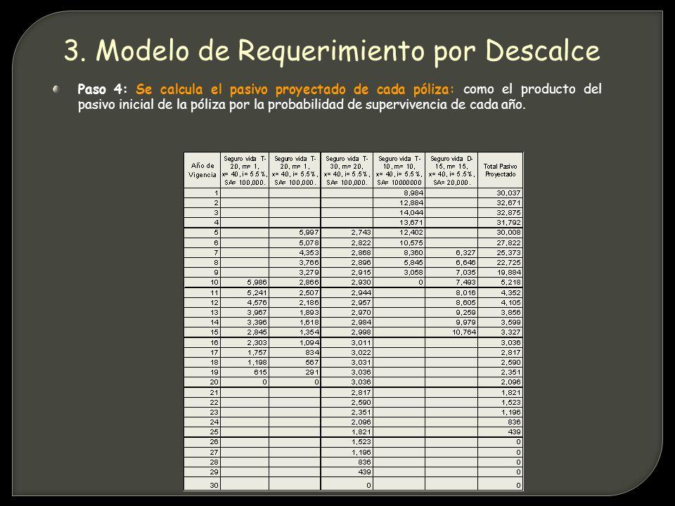 Paso 4: Se calcula el pasivo proyectado de cada póliza: como el producto del pasivo inicial de la póliza por la probabilidad de supervivencia de cada año.