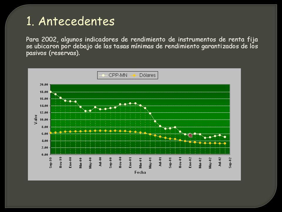 Para 2002, algunos indicadores de rendimiento de instrumentos de renta fija se ubicaron por debajo de las tasas mínimas de rendimiento garantizados de los pasivos (reservas).