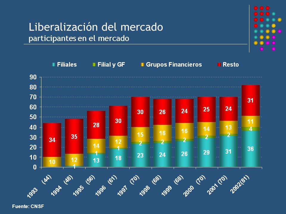 Liberalización del mercado participantes en el mercado Fuente: CNSF