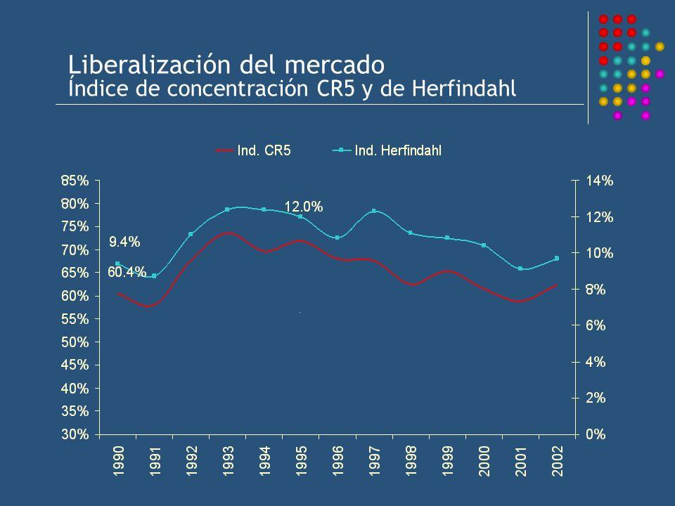 Liberalización del mercado Índice de concentración CR5 y de Herfindahl