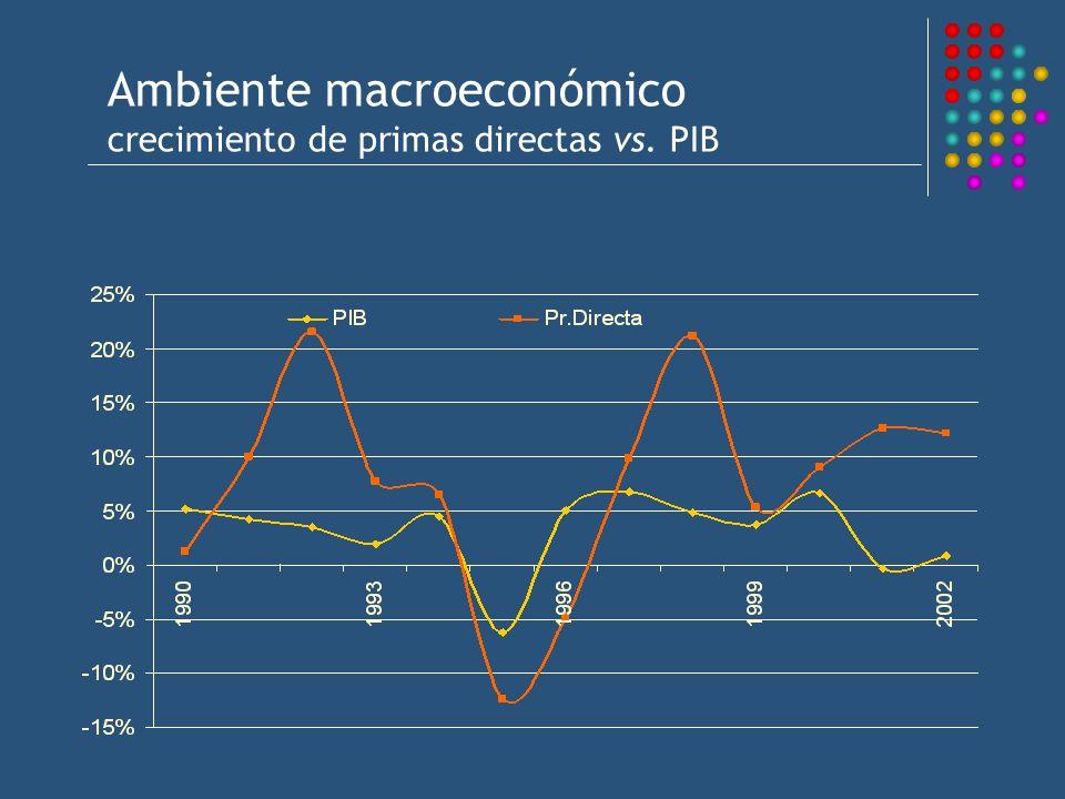 Ambiente macroeconómico crecimiento de primas directas vs. PIB