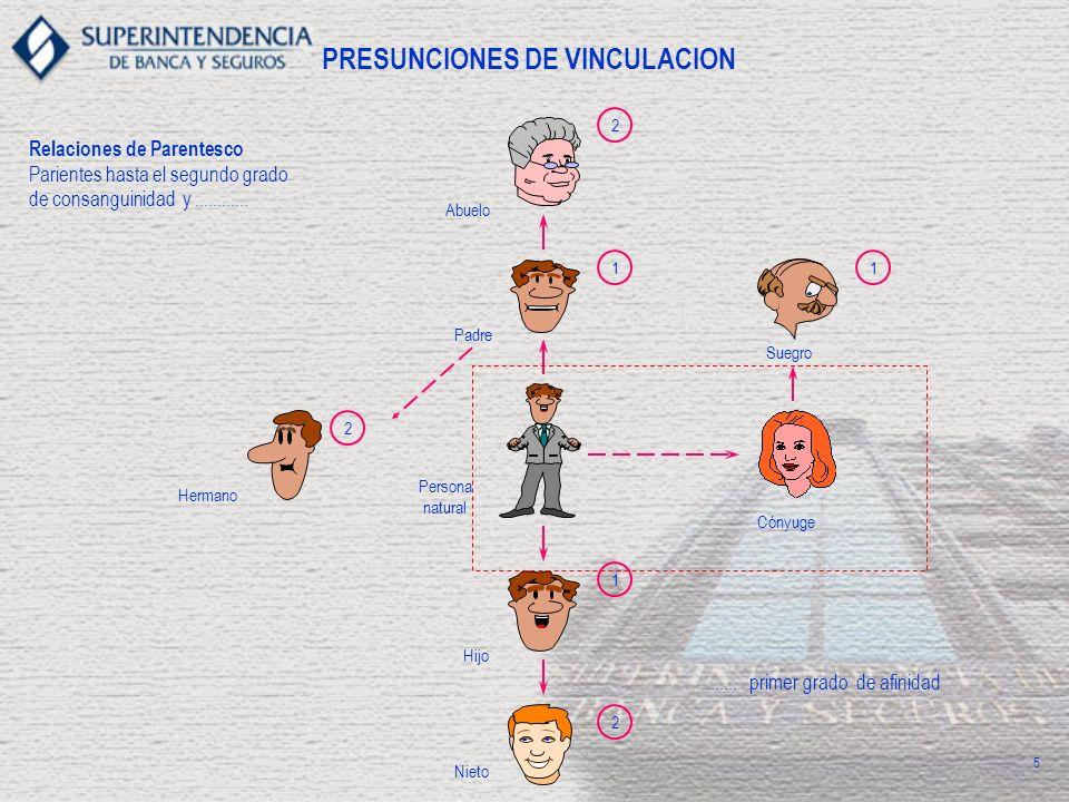 PRESUNCIONES DE VINCULACION Relaciones de Parentesco Parientes hasta el segundo grado de consanguinidad y................... primer grado de afinidad