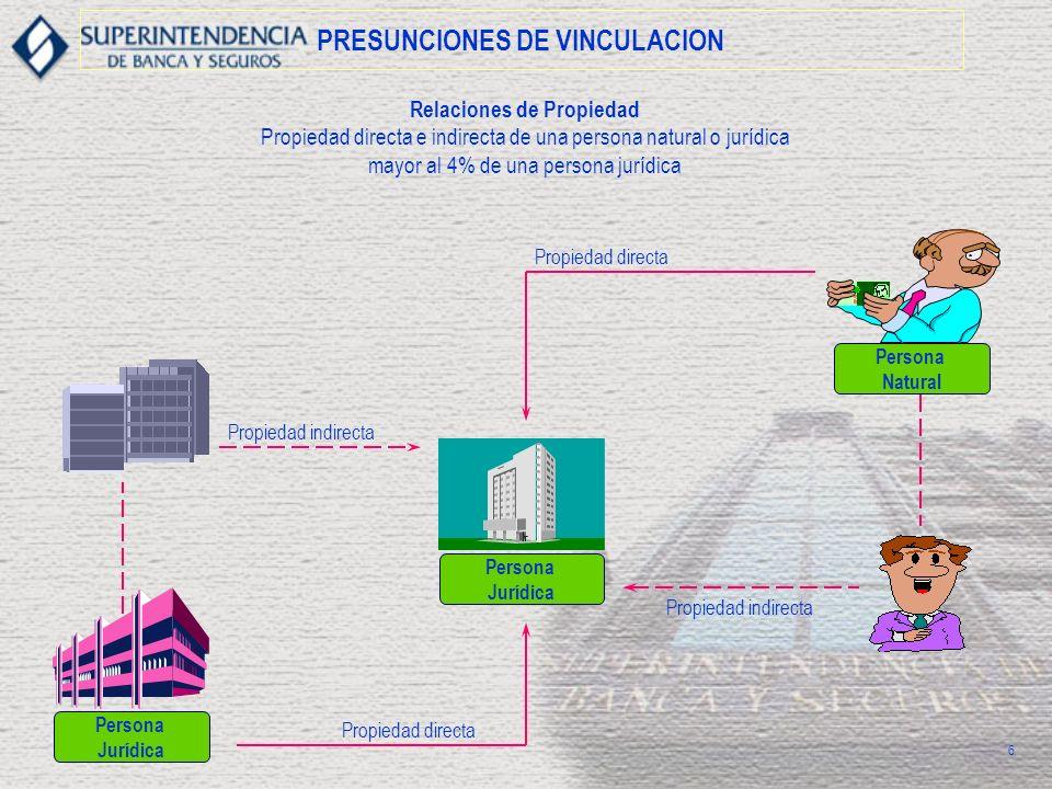 PRESUNCIONES DE VINCULACION Relaciones de Propiedad Propiedad directa e indirecta de una persona natural o jurídica mayor al 4% de una persona jurídic