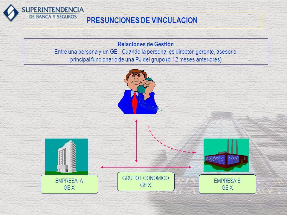 PRESUNCIONES DE VINCULACION Relaciones de Gestión Entre una persona y un GE: Cuando la persona es director, gerente, asesor o principal funcionario de