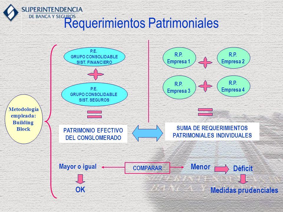 Requerimientos Patrimoniales Metodología empleada: Building Block P.E. GRUPO CONSOLIDABLE SIST. FINANCIERO P.E. GRUPO CONSOLIDABLE SIST. SEGUROS R.P.