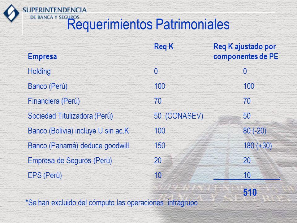 Requerimientos Patrimoniales Empresa Holding Banco (Perú) Financiera (Perú) Sociedad Titulizadora (Perú) Banco (Bolivia) incluye U sin ac.K Banco (Pan