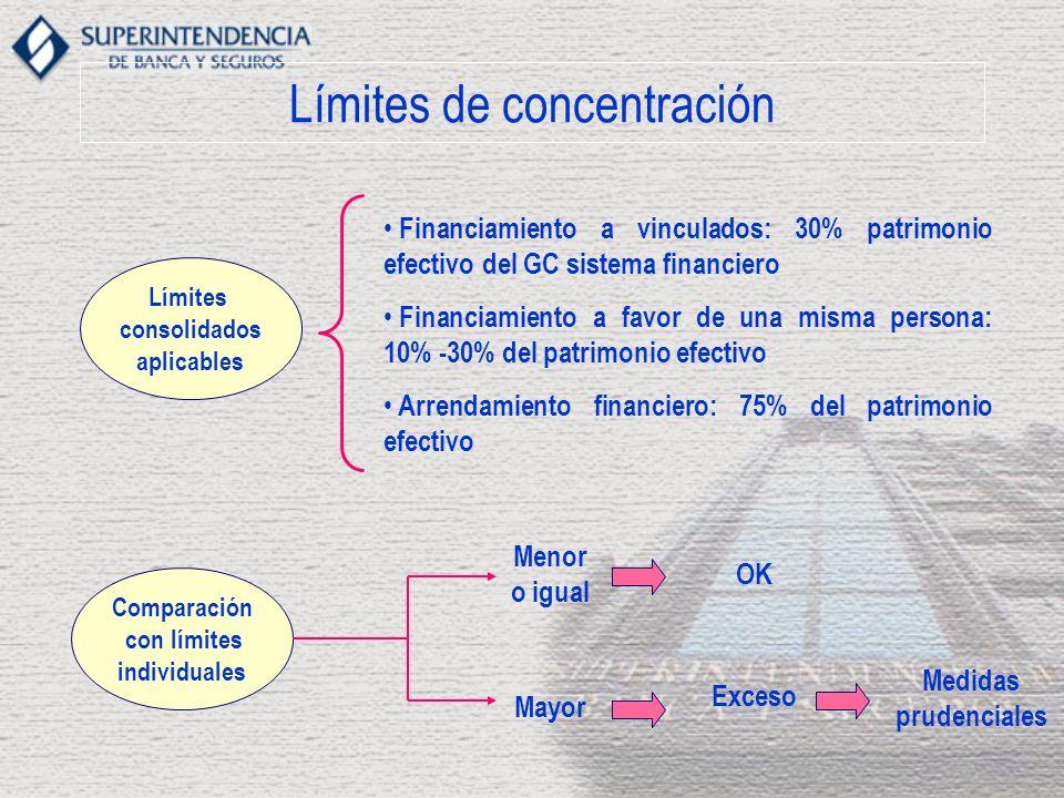 Límites de concentración Límites consolidados aplicables Financiamiento a vinculados: 30% patrimonio efectivo del GC sistema financiero Financiamiento