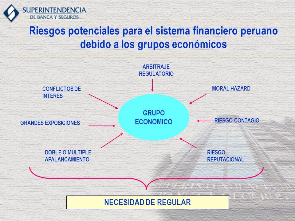 Riesgos potenciales para el sistema financiero peruano debido a los grupos económicos GRUPO ECONOMICO DOBLE O MULTIPLE APALANCAMIENTO RIESGO REPUTACIONAL RIESGO CONTAGIO CONFLICTOS DE INTERES MORAL HAZARD GRANDES EXPOSICIONES NECESIDAD DE REGULAR ARBITRAJE REGULATORIO