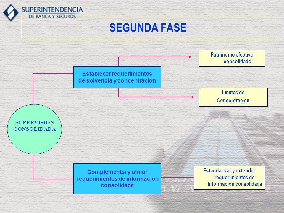 SEGUNDA FASE Complementar y afinar requerimientos de información consolidada Estandarizar y extender requerimientos de información consolidada Límites
