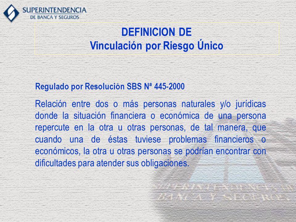 DEFINICION DE Vinculación por Riesgo Único Regulado por Resolución SBS Nª 445-2000 Relación entre dos o más personas naturales y/o jurídicas donde la