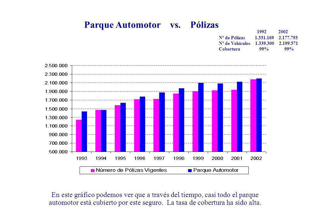 En este gráfico podemos ver que a través del tiempo, casi todo el parque automotor está cubierto por este seguro. La tasa de cobertura ha sido alta. P