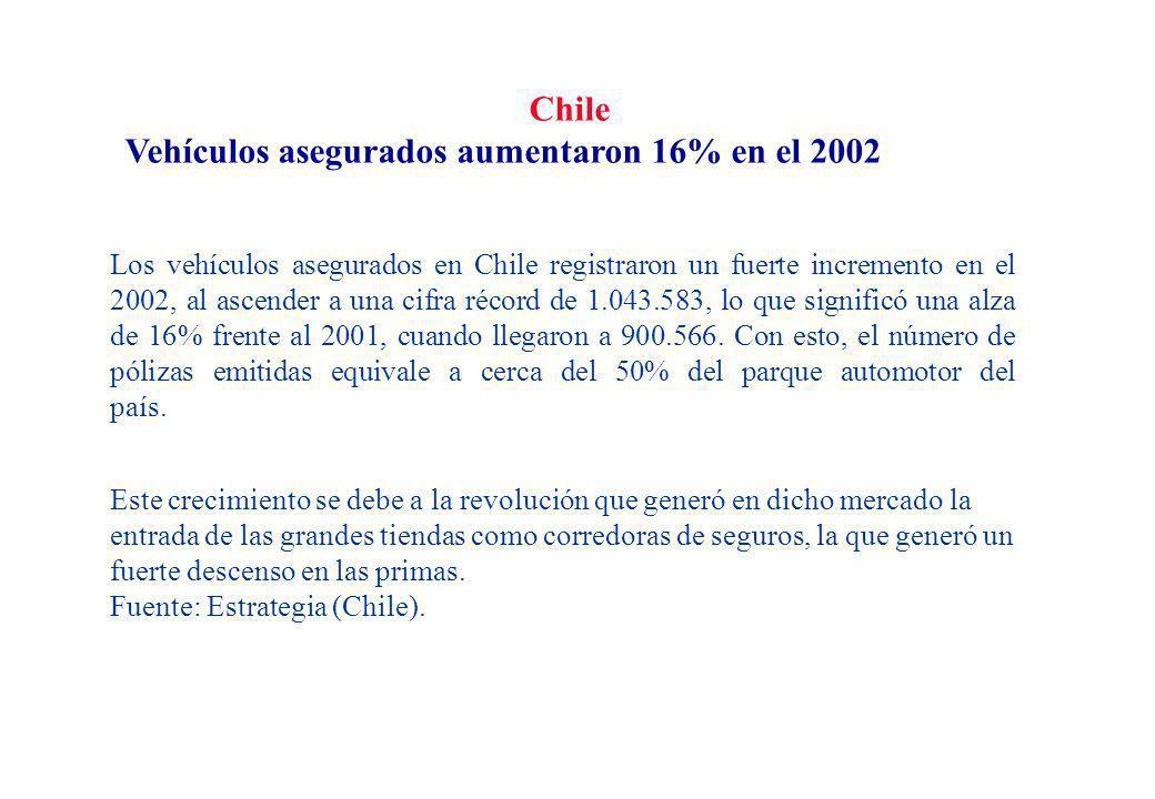 Chile Vehículos asegurados aumentaron 16% en el 2002 Los vehículos asegurados en Chile registraron un fuerte incremento en el 2002, al ascender a una