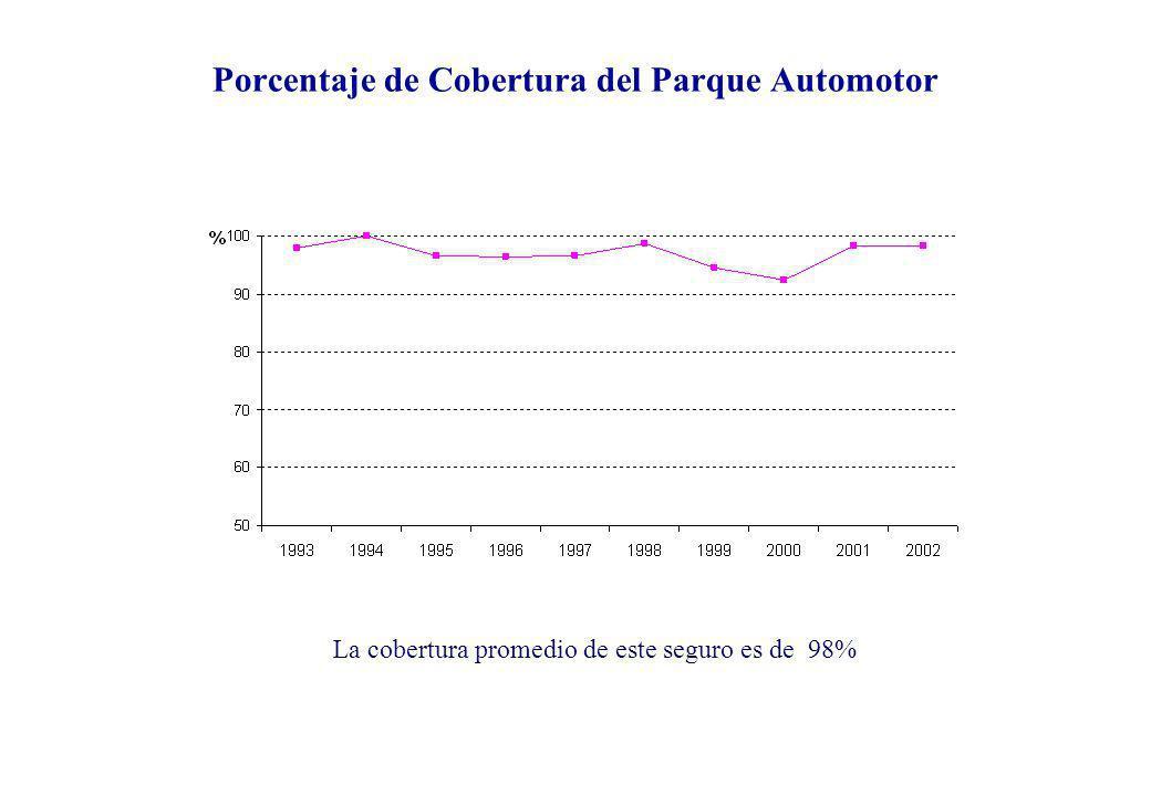 La cobertura promedio de este seguro es de 98% Porcentaje de Cobertura del Parque Automotor