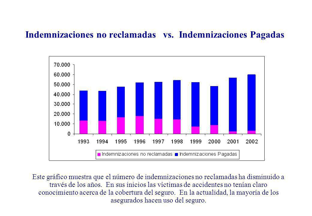 Indemnizaciones no reclamadas vs. Indemnizaciones Pagadas Este gráfico muestra que el número de indemnizaciones no reclamadas ha disminuido a través d