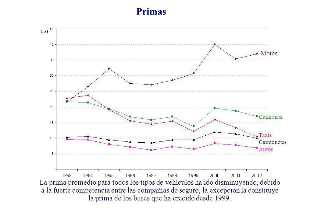 Primas Motos Camiones Taxis Camionetas Autos La prima promedio para todos los tipos de vehículos ha ido disminuyendo, debido a la fuerte competencia e