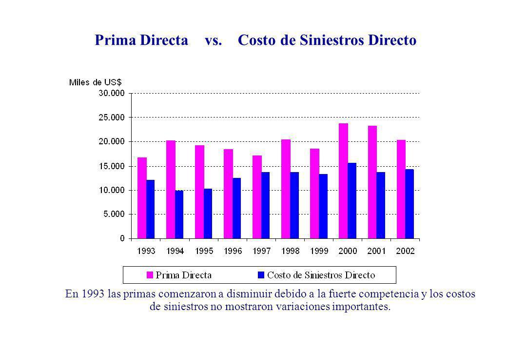 En 1993 las primas comenzaron a disminuir debido a la fuerte competencia y los costos de siniestros no mostraron variaciones importantes. Prima Direct