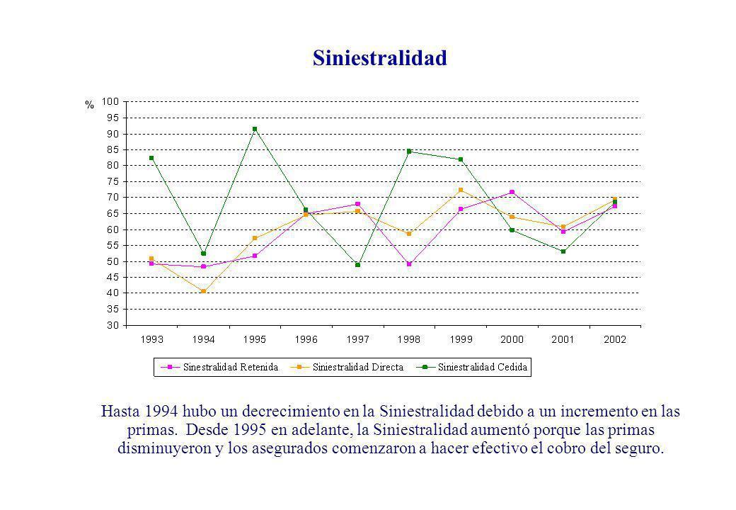 Hasta 1994 hubo un decrecimiento en la Siniestralidad debido a un incremento en las primas. Desde 1995 en adelante, la Siniestralidad aumentó porque l