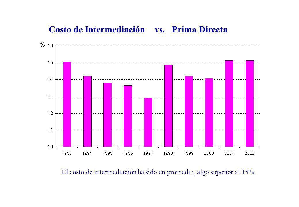 El costo de intermediación ha sido en promedio, algo superior al 15%. Costo de Intermediación vs. Prima Directa