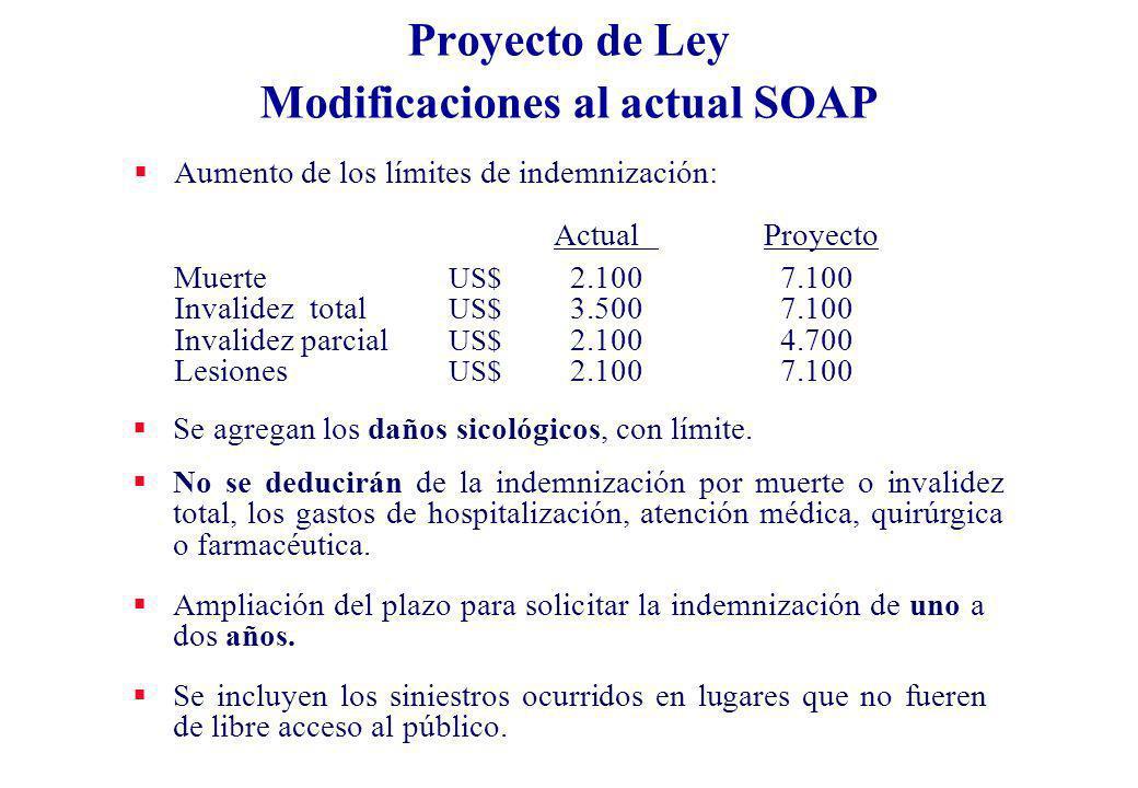 Proyecto de Ley Modificaciones al actual SOAP Aumento de los límites de indemnización: ActualProyecto Muerte US$ 2.100 7.100 Invalidez total US$ 3.500