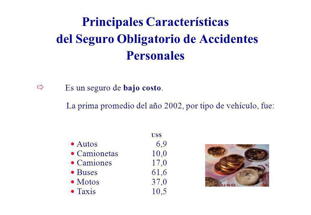 ð Es un seguro de bajo costo. US$ Autos 6,9 Camionetas10,0 Camiones17,0 Buses61,6 Motos37,0 Taxis10,5 Principales Características del Seguro Obligator