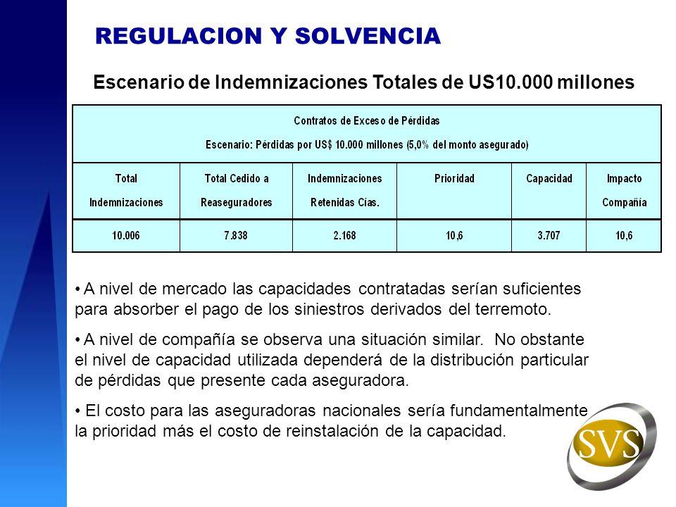 Escenario de Indemnizaciones Totales de US10.000 millones A nivel de mercado las capacidades contratadas serían suficientes para absorber el pago de l