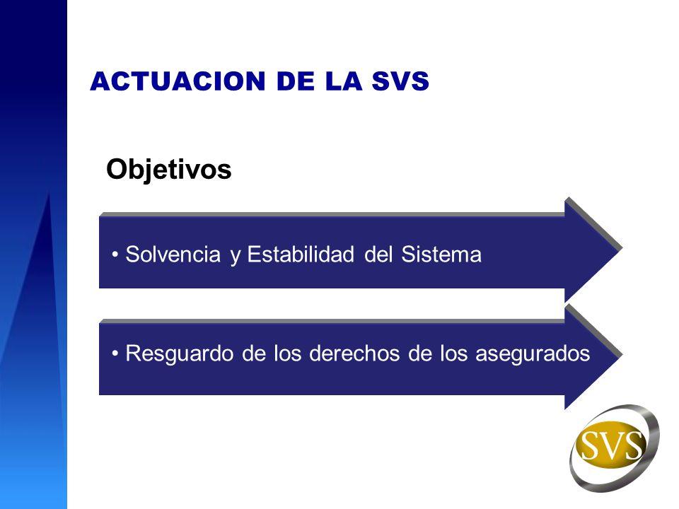 ACTUACION DE LA SVS Solvencia y Estabilidad del Sistema Resguardo de los derechos de los asegurados Objetivos