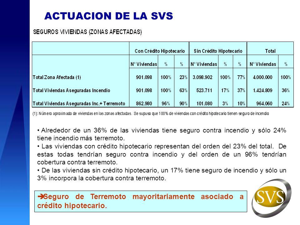 Proceso de Pago de los Siniestros (Vivienda): Gran volumen de denuncias de siniestros 124.000 al15 de abril.