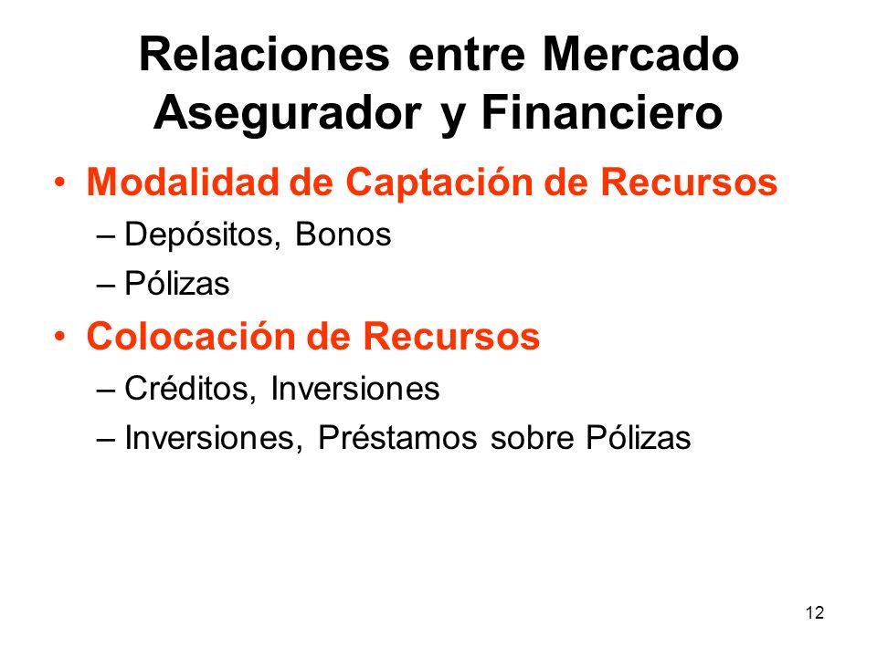 12 Relaciones entre Mercado Asegurador y Financiero Modalidad de Captación de Recursos –Depósitos, Bonos –Pólizas Colocación de Recursos –Créditos, In