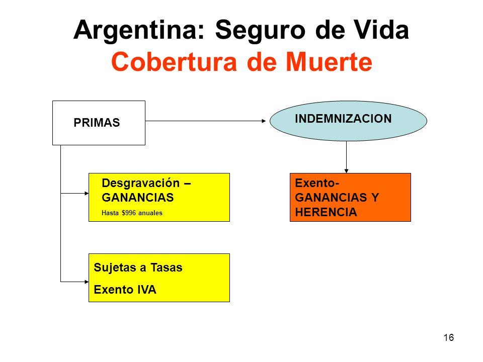 16 Argentina: Seguro de Vida Cobertura de Muerte PRIMAS INDEMNIZACION Desgravación – GANANCIAS Hasta $996 anuales Sujetas a Tasas Exento IVA Exento- G