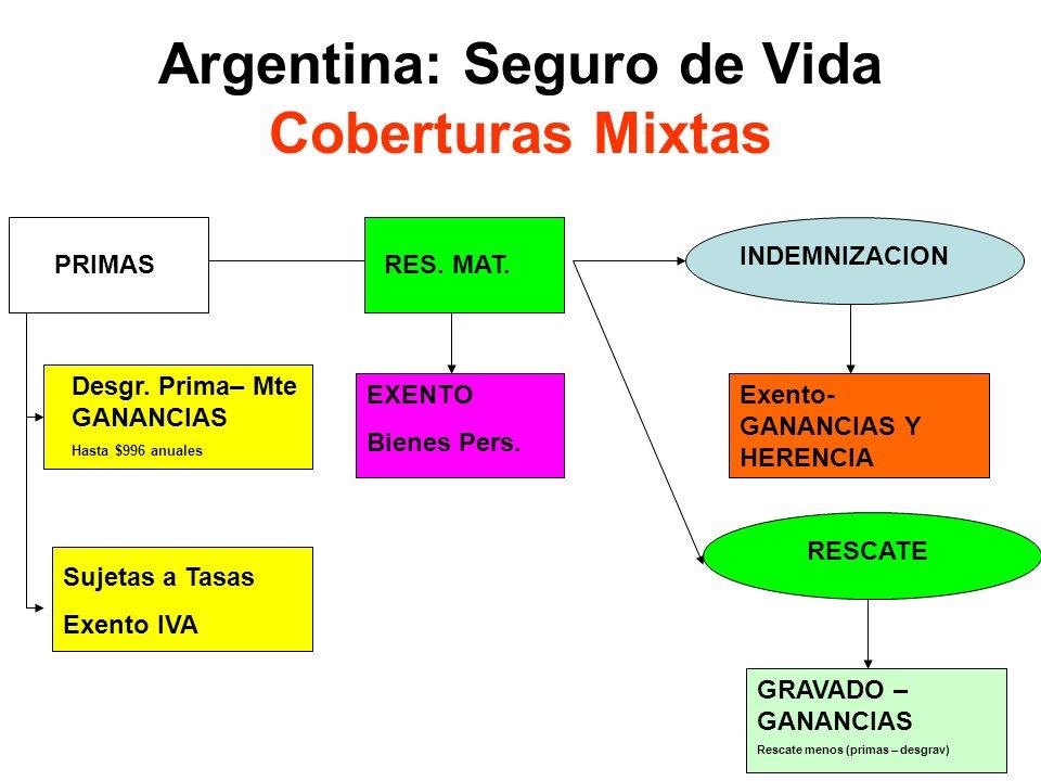 17 Argentina: Seguro de Vida Coberturas Mixtas PRIMAS INDEMNIZACION Desgr. Prima– Mte GANANCIAS Hasta $996 anuales Sujetas a Tasas Exento IVA Exento-