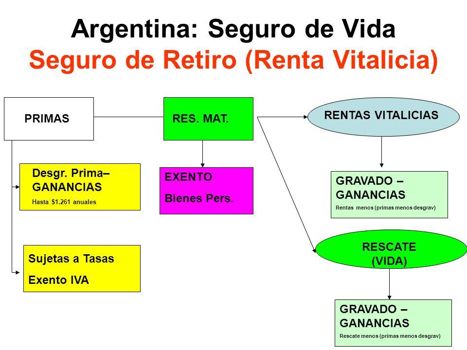 18 Argentina: Seguro de Vida Seguro de Retiro (Renta Vitalicia) PRIMAS RENTAS VITALICIAS Desgr. Prima– GANANCIAS Hasta $1.261 anuales Sujetas a Tasas