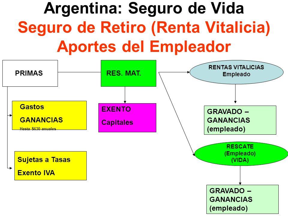 19 Argentina: Seguro de Vida Seguro de Retiro (Renta Vitalicia) Aportes del Empleador PRIMAS RENTAS VITALICIAS Empleado Gastos GANANCIAS Hasta $630 an