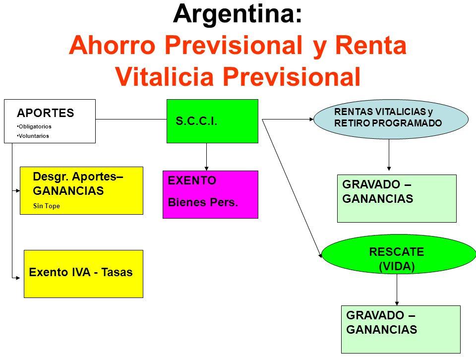 20 Argentina: Ahorro Previsional y Renta Vitalicia Previsional APORTES Obligatorios Voluntarios RENTAS VITALICIAS y RETIRO PROGRAMADO Desgr. Aportes–