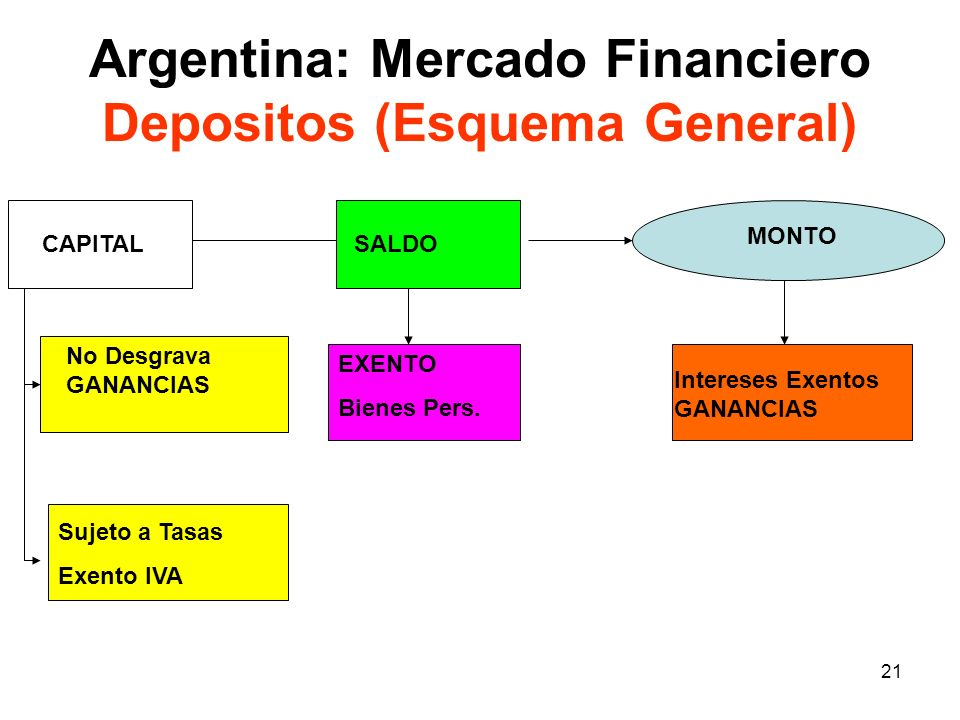 21 Argentina: Mercado Financiero Depositos (Esquema General) CAPITAL MONTO No Desgrava GANANCIAS Sujeto a Tasas Exento IVA Intereses Exentos GANANCIAS