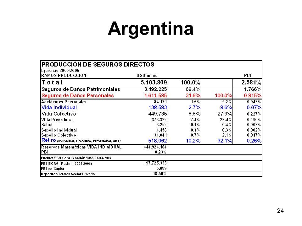 24 Argentina