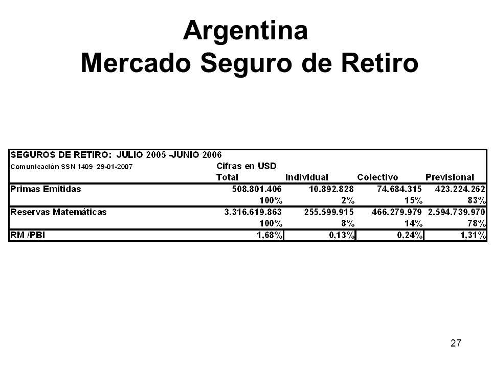 27 Argentina Mercado Seguro de Retiro