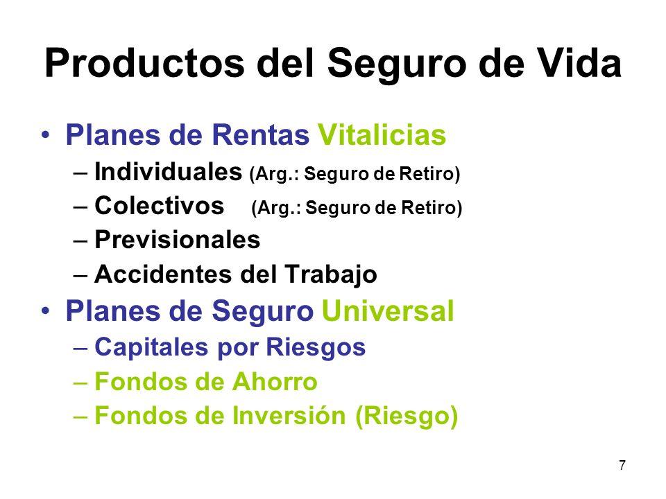 18 Argentina: Seguro de Vida Seguro de Retiro (Renta Vitalicia) PRIMAS RENTAS VITALICIAS Desgr.